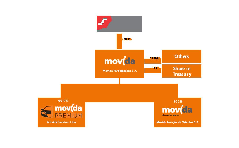 Estrutura societária - Movida